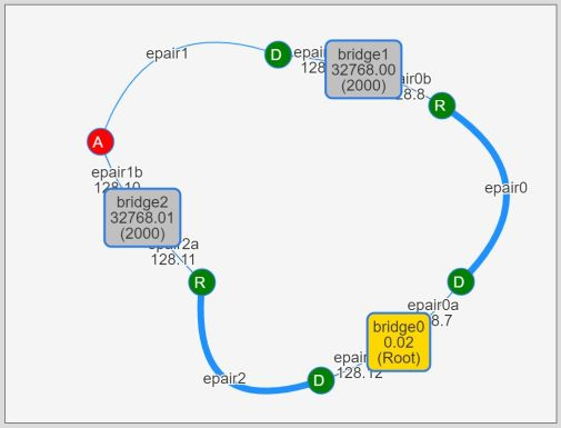 3-bridge topology. bridge0 became a root