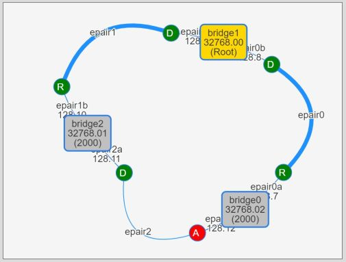 3-bridge topology. bridge1 became a root